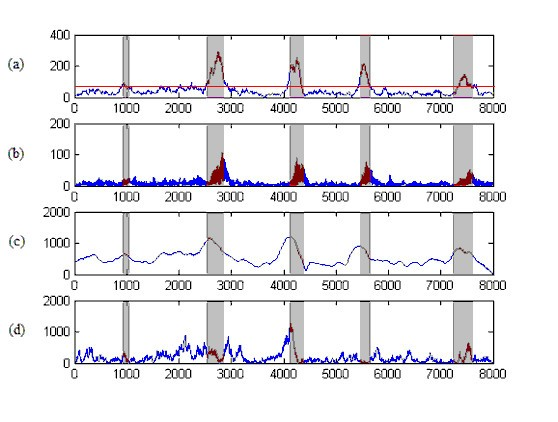 Identification of exonic regions in DNA sequences using