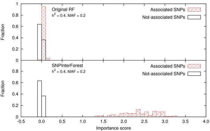 SNPInterForest: A new method for detecting epistatic