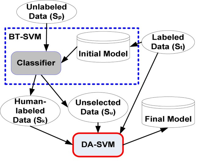 Combining active learning and semi-supervised learning
