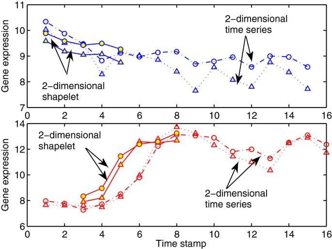 Early classification of multivariate temporal observations