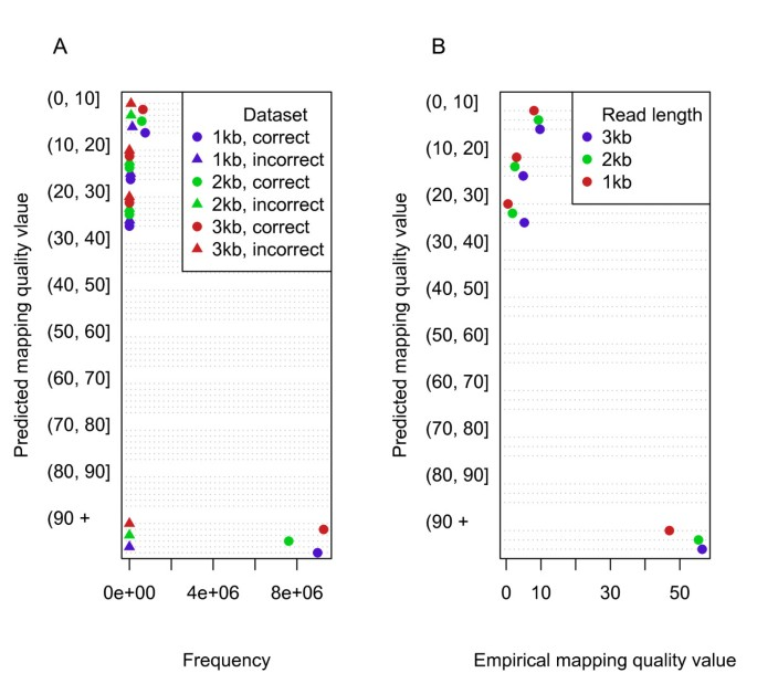 Mapping single molecule sequencing reads using basic local alignment