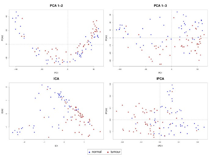 Independent Principal Component Analysis for biologically