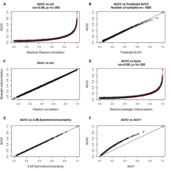 Comparison of co-expression measures: mutual information