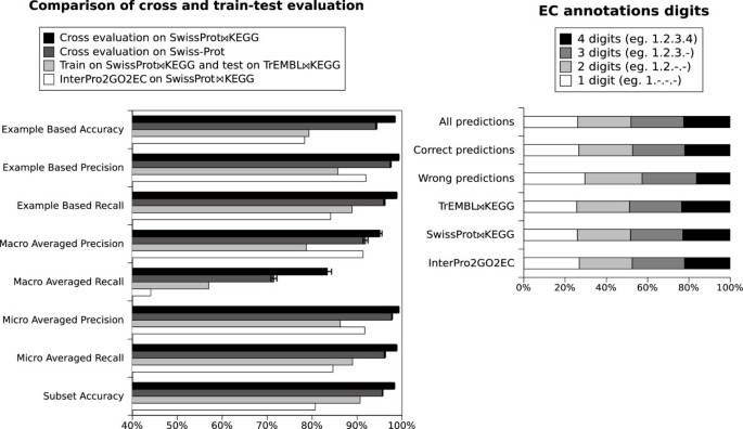 EnzML: multi-label prediction of enzyme classes using