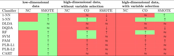 SMOTE for high-dimensional class-imbalanced data | BMC