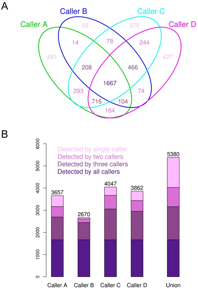 Comparing somatic mutation-callers: beyond Venn diagrams