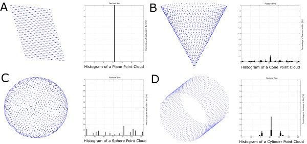 Surface feature based classification of plant organs from 3D