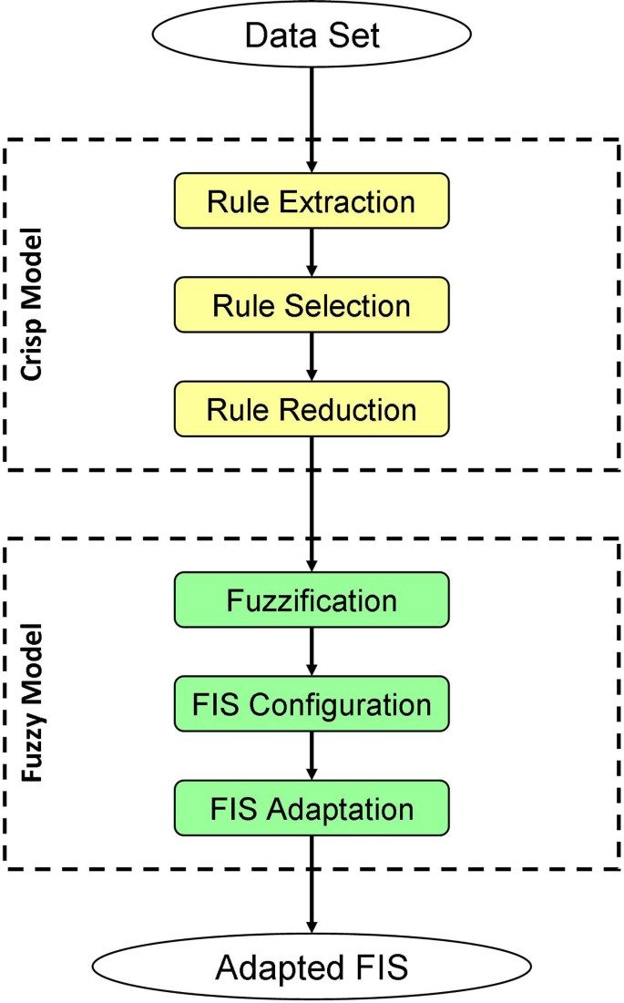An extensible six-step methodology to automatically generate fuzzy