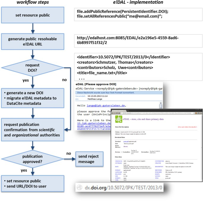 e!DAL - a framework to store, share and publish research