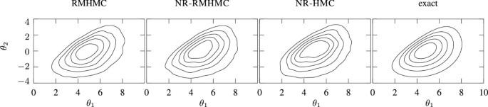 Hamiltonian Monte Carlo methods for efficient parameter