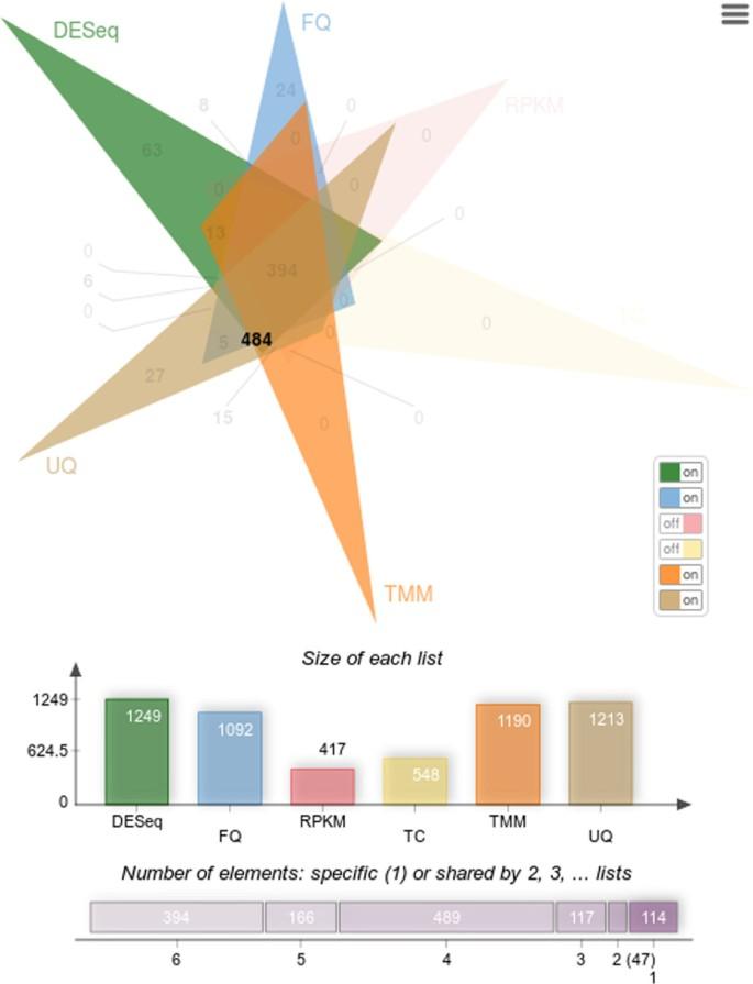 jvenn: an interactive Venn diagram viewer | BMC Bioinformatics
