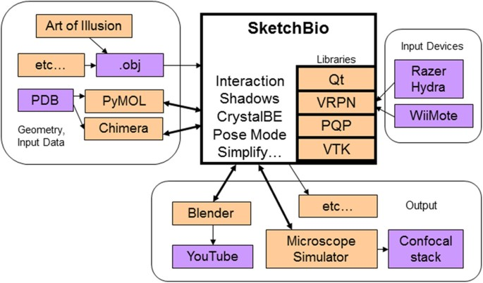 SketchBio: a scientist's 3D interface for molecular modeling