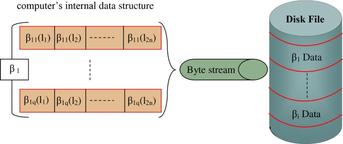 Towards a HPC-oriented parallel implementation of a learning