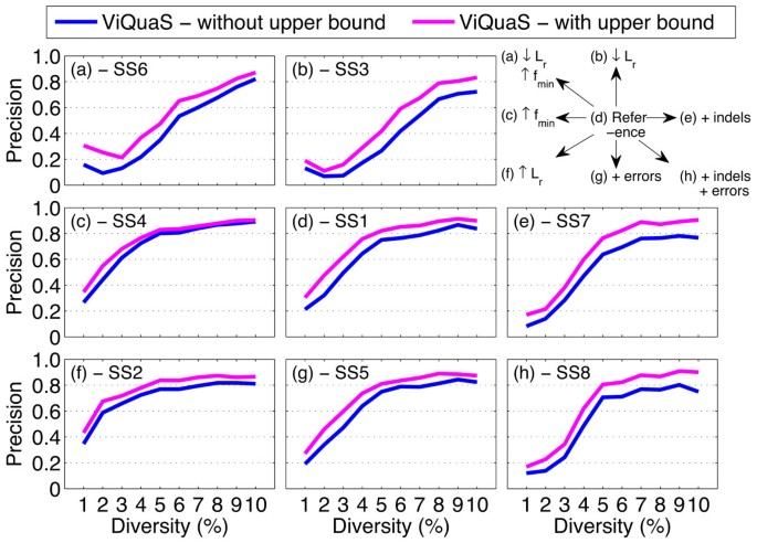 Accurate reconstruction of viral quasispecies spectra through