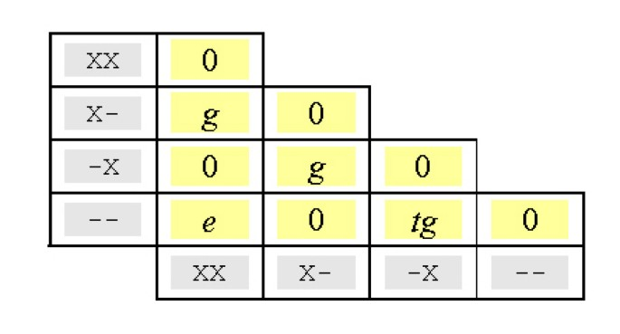 MUSCLE: a multiple sequence alignment method with reduced