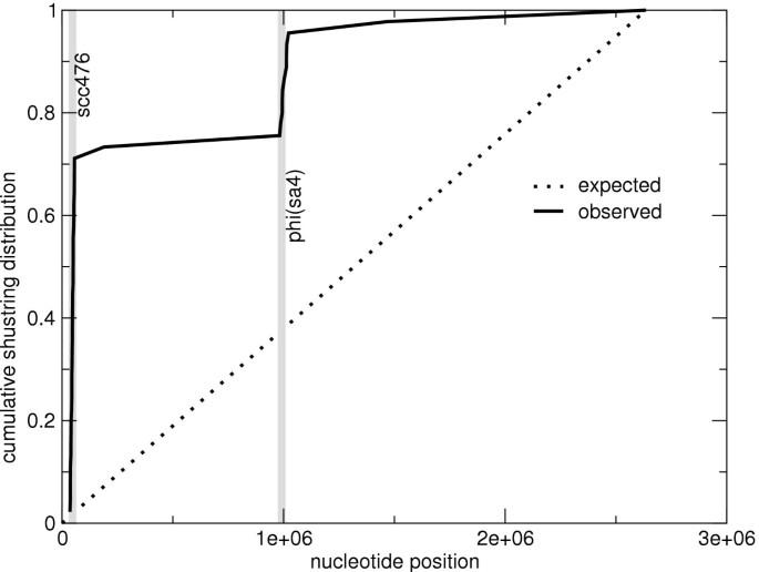 Genome comparison without alignment using shortest unique substrings
