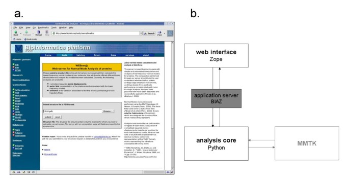 WEBnm@: a web application for normal mode analyses of