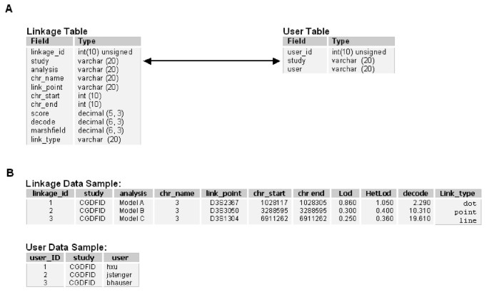 Statistical Viewer: a tool to upload and integrate linkage and