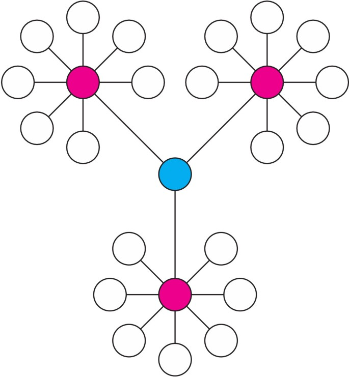 Exploration of biological network centralities with CentiBiN