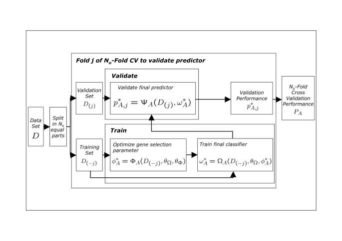 A comparison of univariate and multivariate gene selection