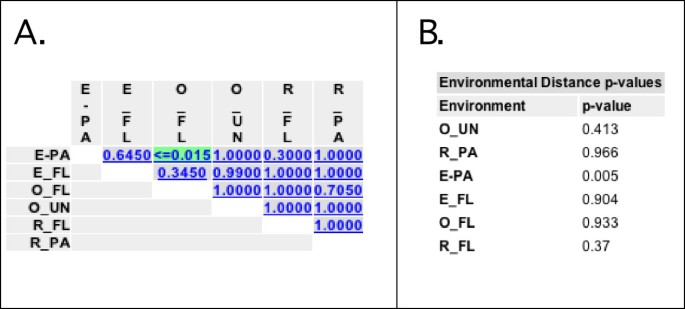 UniFrac – An online tool for comparing microbial community