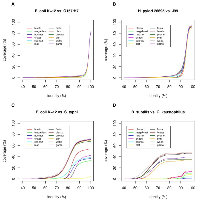 CGAT: a comparative genome analysis tool for visualizing ...