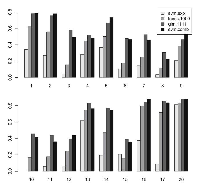 A Regression-based K nearest neighbor algorithm for gene