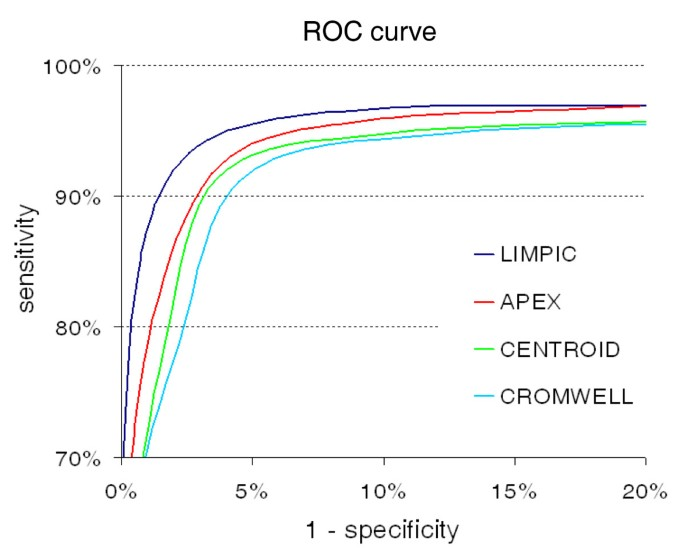LIMPIC: a computational method for the separation of protein MALDI