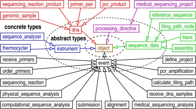 Design and implementation of a generalized laboratory data model