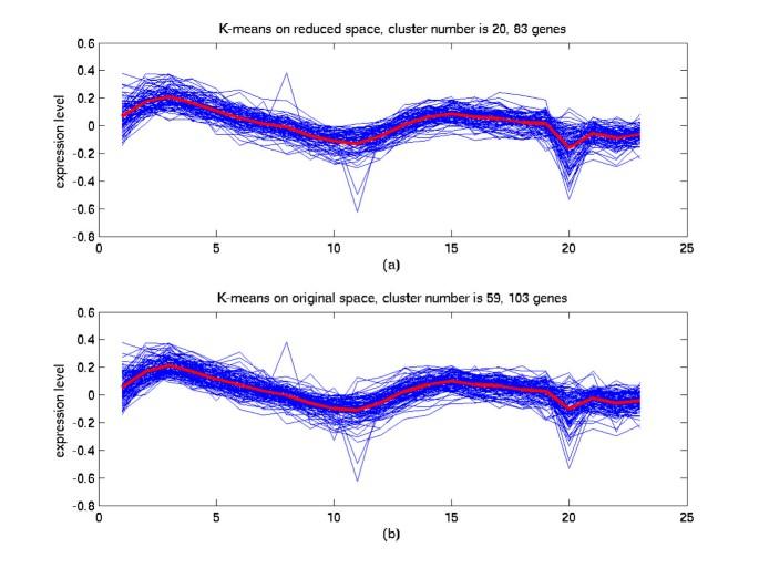 Multidimensional scaling for large genomic data sets | BMC