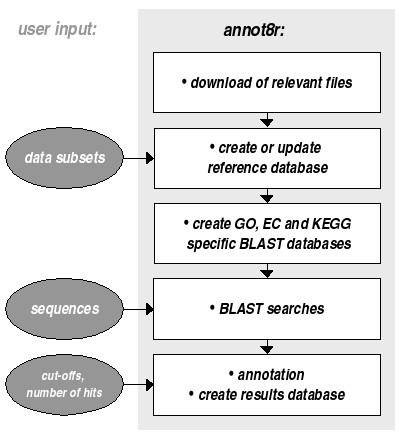 annot8r: GO, EC and KEGG annotation of EST datasets | BMC