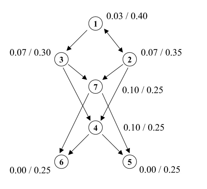 The pairwise disconnectivity index as a new metric for the