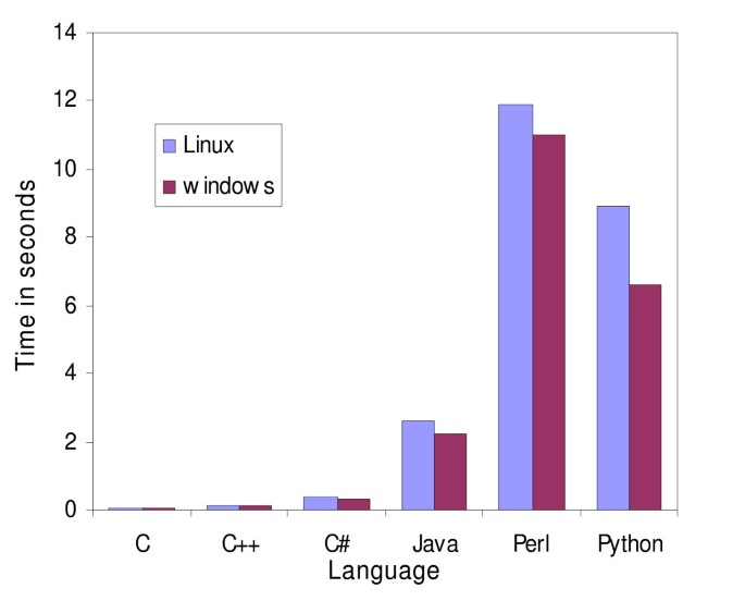 A comparison of common programming languages used in