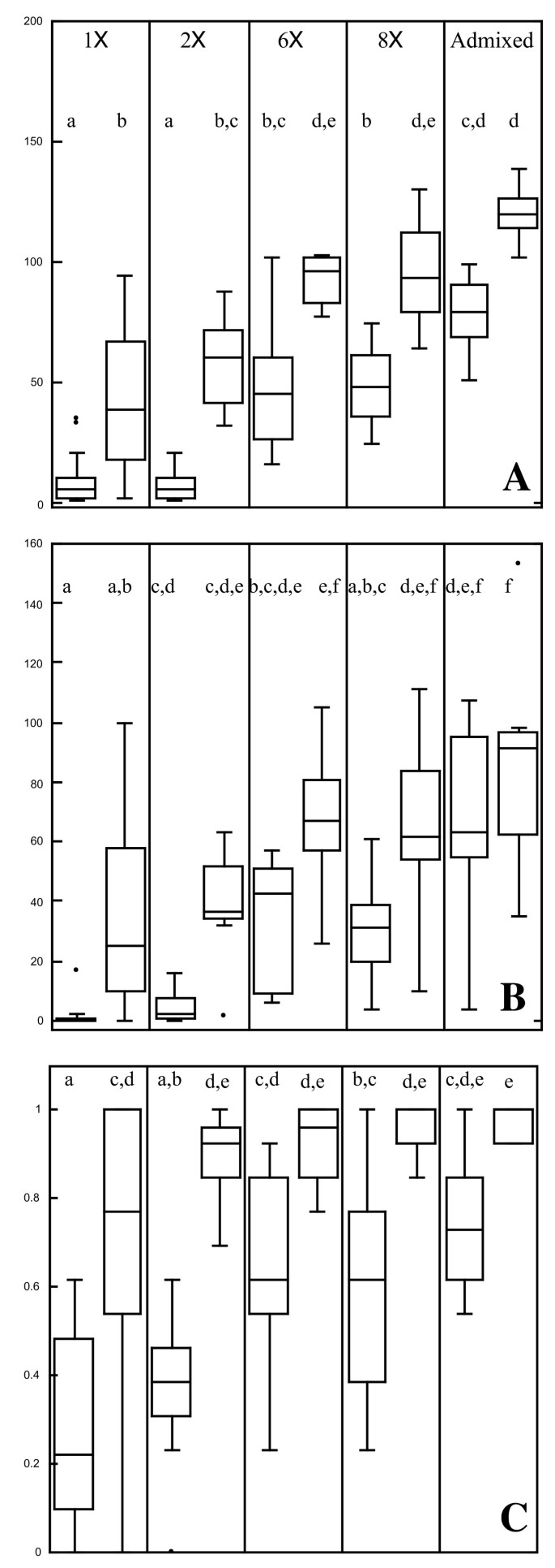 Population genetic diversity and fitness in multiple