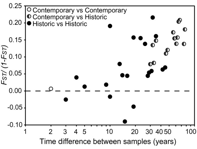 Reconstructing eight decades of genetic variation in an