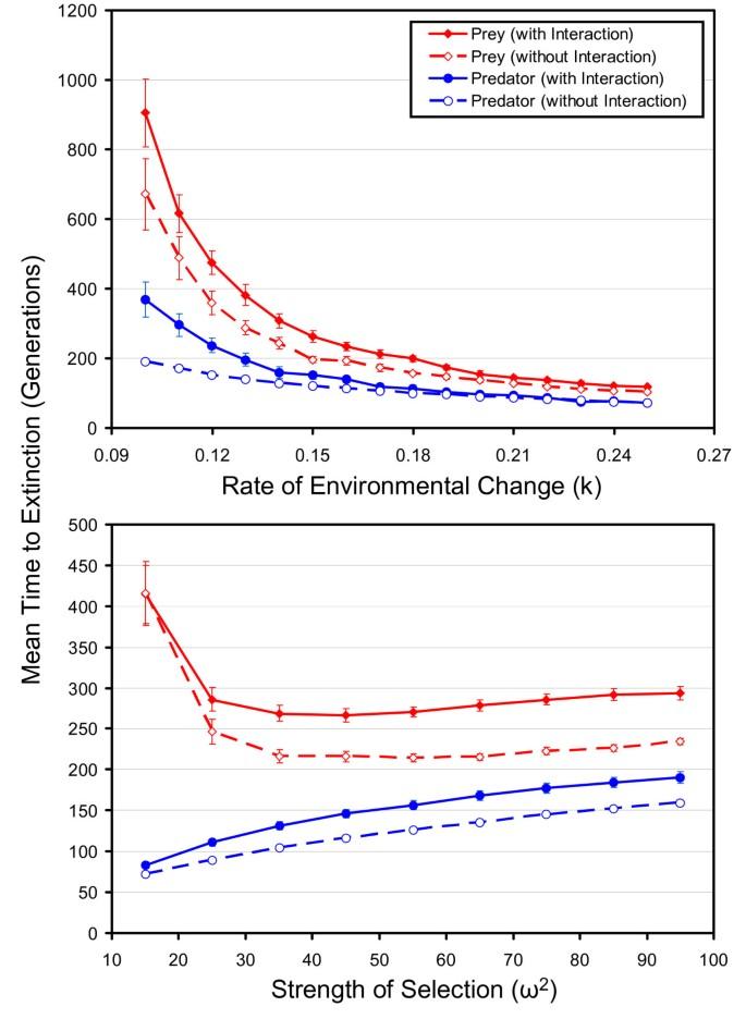 A theoretical quantitative genetic study of negative ecological