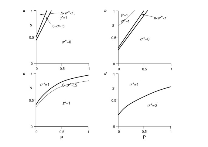 The coevolution of cooperation and dispersal in social