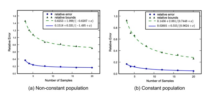 Bayesian inference of population size history from multiple