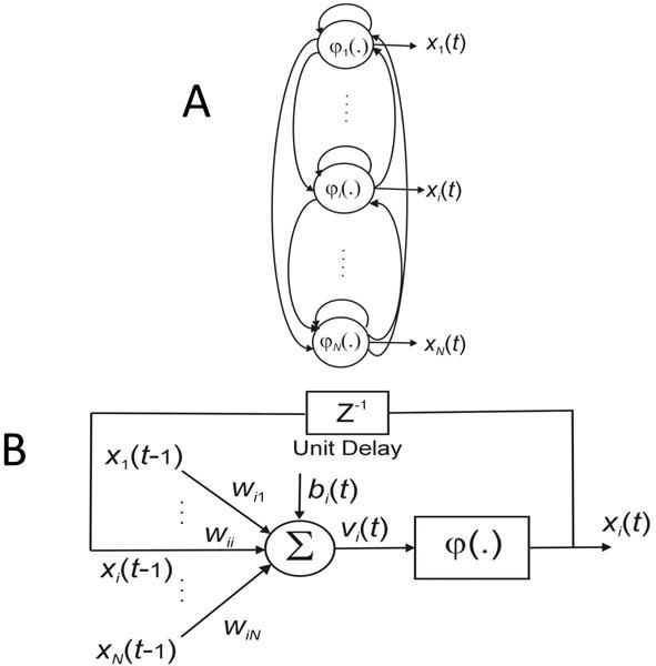 Reverse engineering module networks by PSO-RNN hybrid modeling | BMC