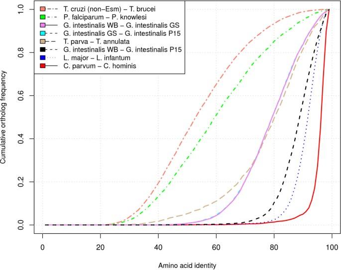 giardia genome size