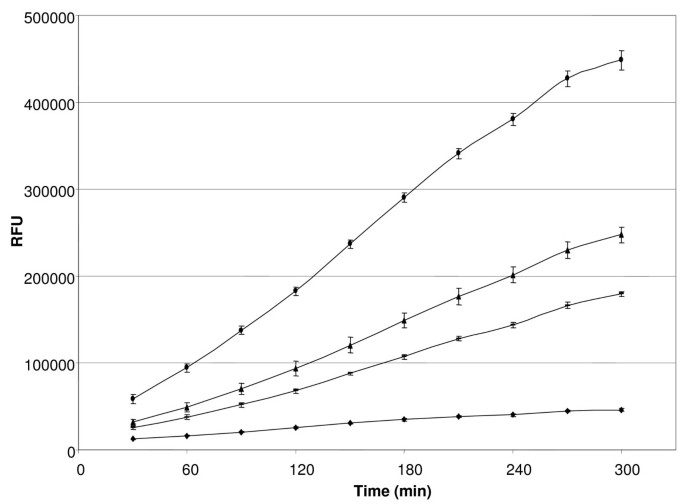 Transcriptional response of Burkholderia cenocepacia J2315