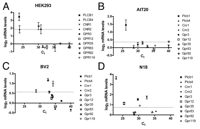 Expression of G protein-coupled receptors and related