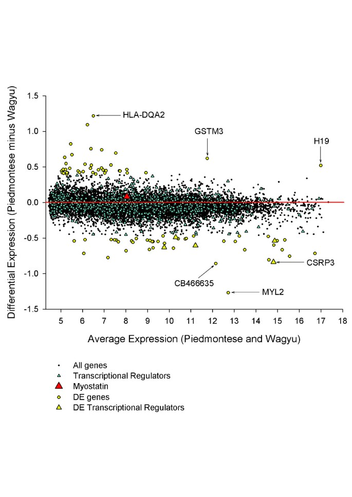 Beyond differential expression: the quest for causal mutations and