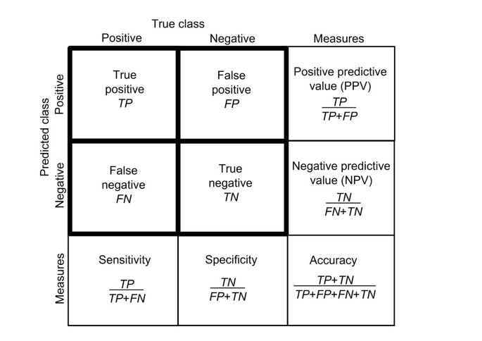 How to evaluate performance of prediction methods? Measures