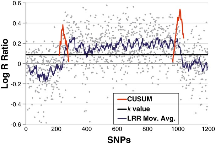 Sensitive and specific detection of mosaic chromosomal
