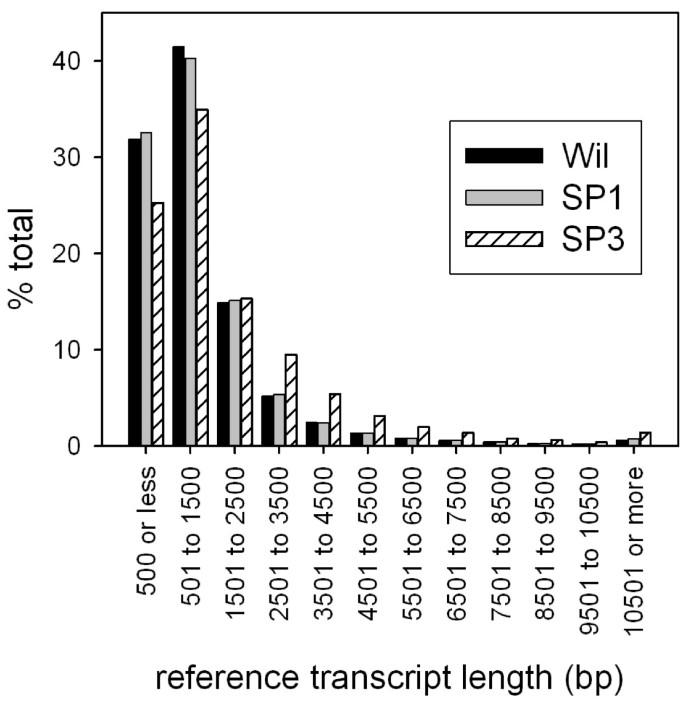 De novo assembly and characterization of the transcriptome