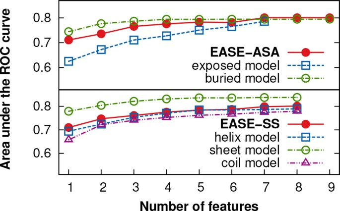 Feature-based multiple models improve classification of
