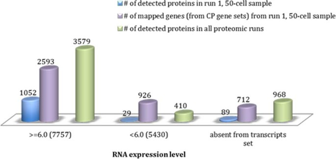Pathway analysis and transcriptomics improve protein