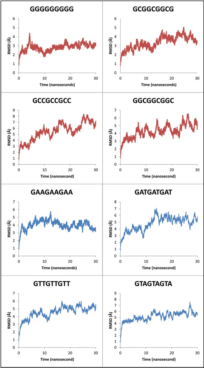A theoretical investigation of DNA dynamics and desolvation