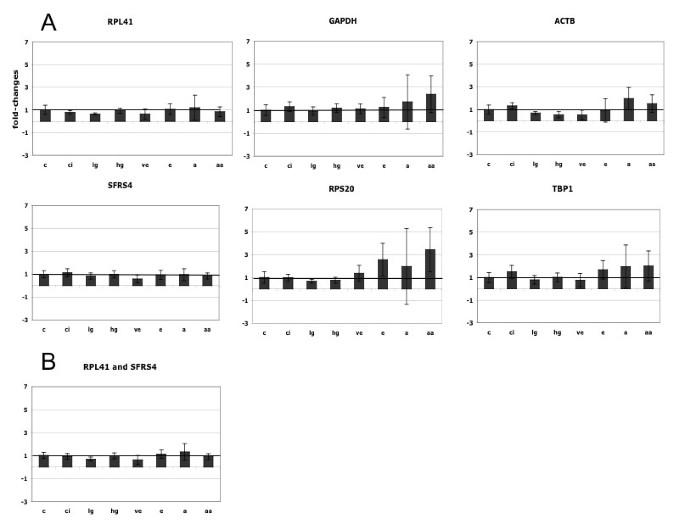 De-regulation of common housekeeping genes in hepatocellular